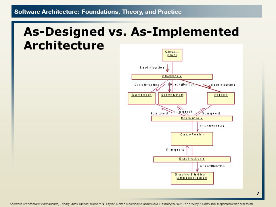 Software Architecture: Foundations, Theory, and Practice Components Elements that encapsulate processing and data in a system's architecture are referred to as software components Definition u A software component is an architectural entity that encapsulates a subset of the system's functionality and/or data restricts access to that subset via an explicitly defined interface has explicitly defined dependencies on its required execution context Components typically provide application-specific services 18