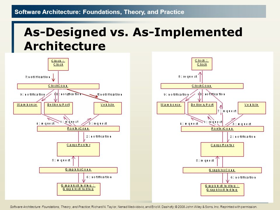 Software Architecture: Foundations, Theory, and Practice Connectors In complex systems interaction may become more important and challenging than the functionality of the individual components Definition u A software connector is an architectural building block tasked with effecting and regulating interactions among components In many software systems connectors are usually simple procedure calls or shared data accesses u Much more sophisticated and complex connectors are possible.