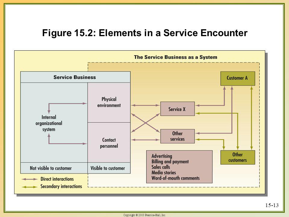 Copyright © 2003 Prentice-Hall, Inc. 15-13 Figure 15.2: Elements in a Service Encounter