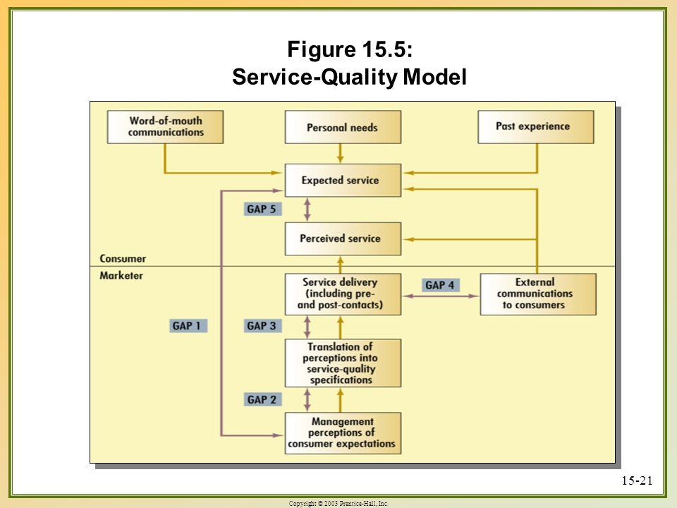 Copyright © 2003 Prentice-Hall, Inc. 15-21 Figure 15.5: Service-Quality Model