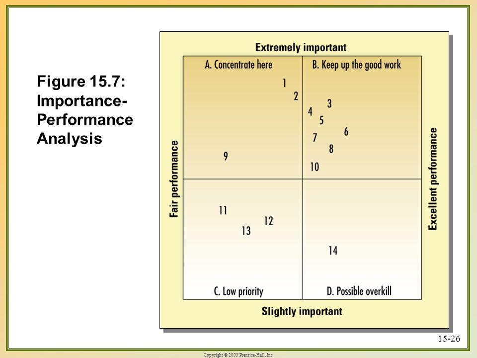 Copyright © 2003 Prentice-Hall, Inc. 15-26 Figure 15.7: Importance- Performance Analysis