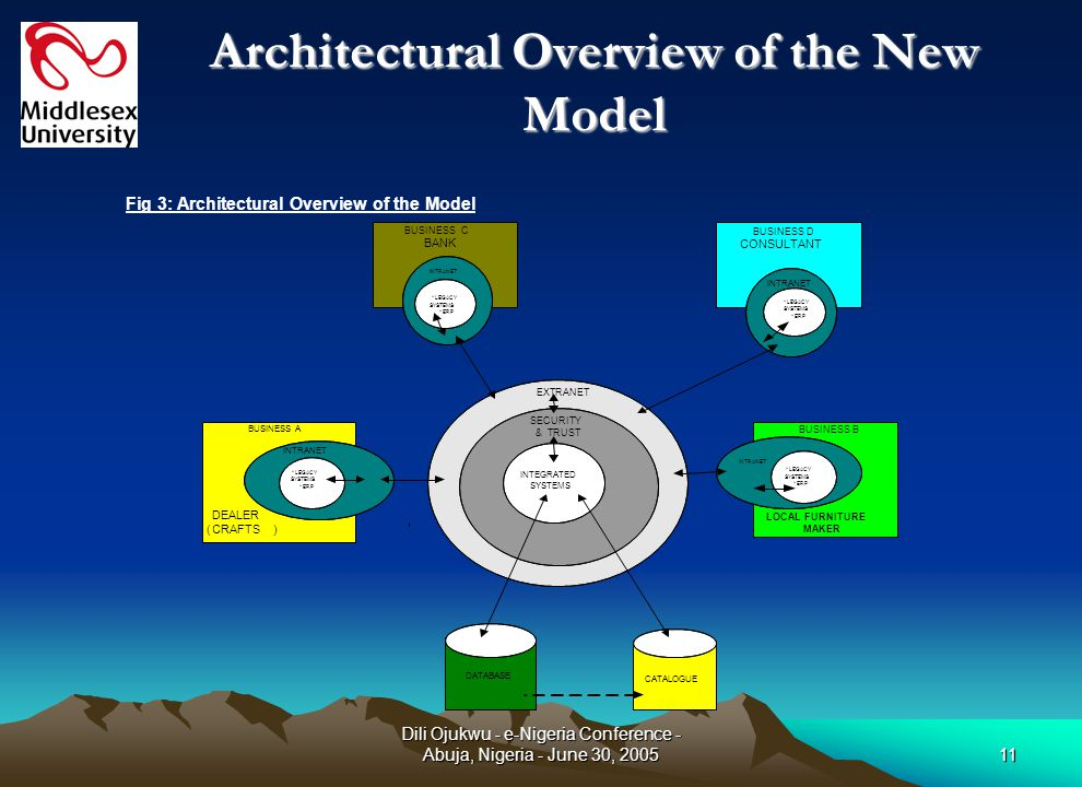 Dili Ojukwu - e-Nigeria Conference - Abuja, Nigeria - June 30, 200511 Architectural Overview of the New Model Fig 3: Architectural Overview of the Mod