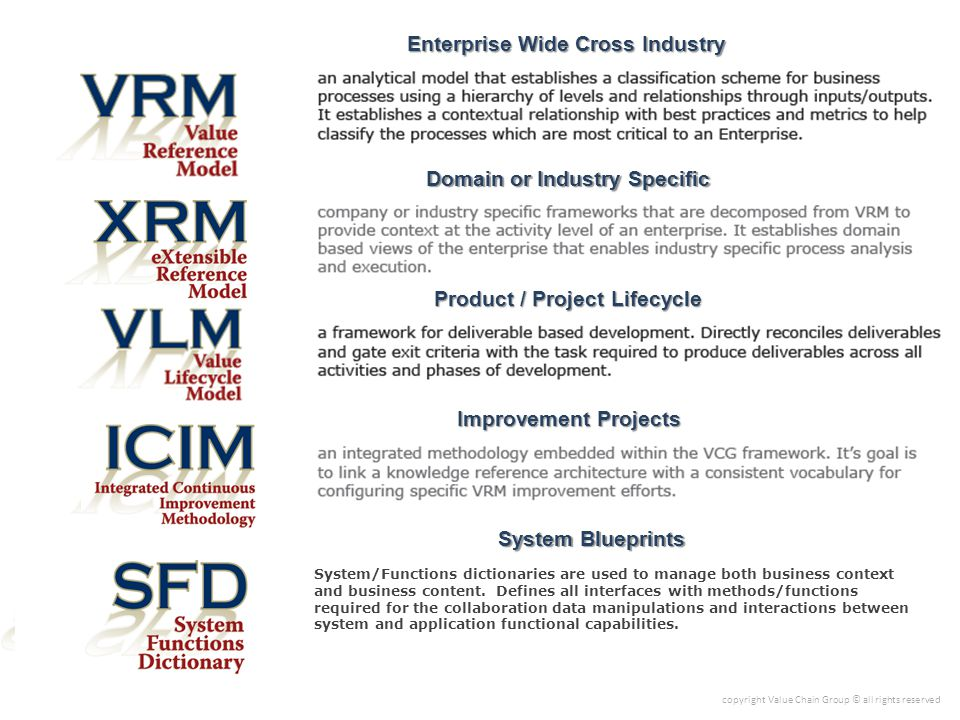 Water Resources Agriculture Public Works Oil Product Development Supply Chain Customer Relations ElectricityManufacturing XRM Dictionaries are created to provide company, industry and/or domain specific activity models.