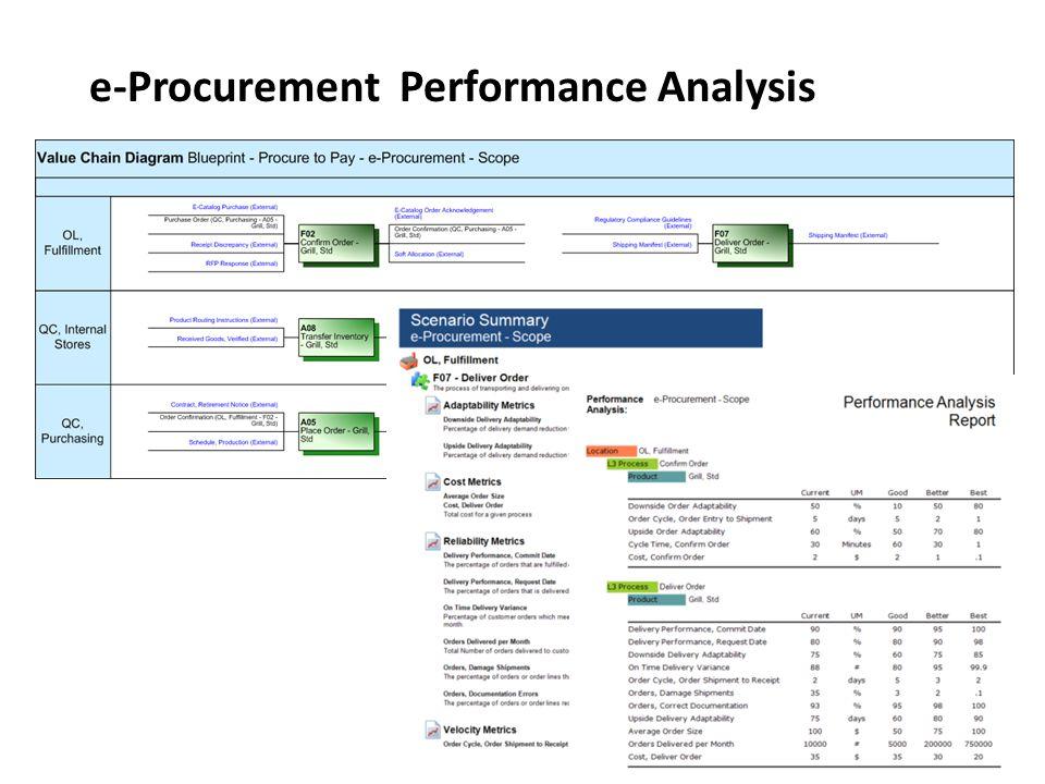 e-Procurement Performance Analysis