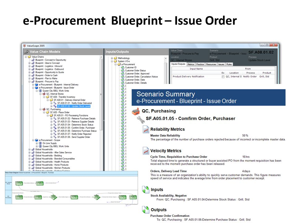 e-Procurement Blueprint – Issue Order