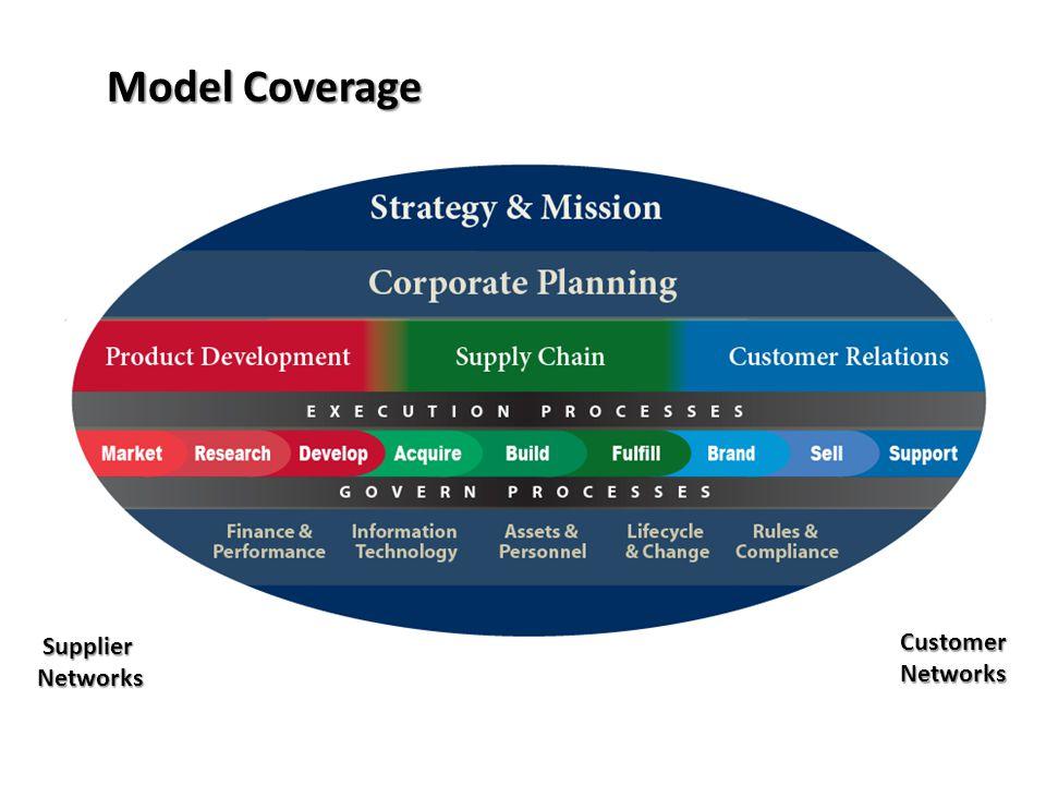 General Framework Level 1 Level 2 Level 3 Metrics Configurations Input /Output Technology Practices