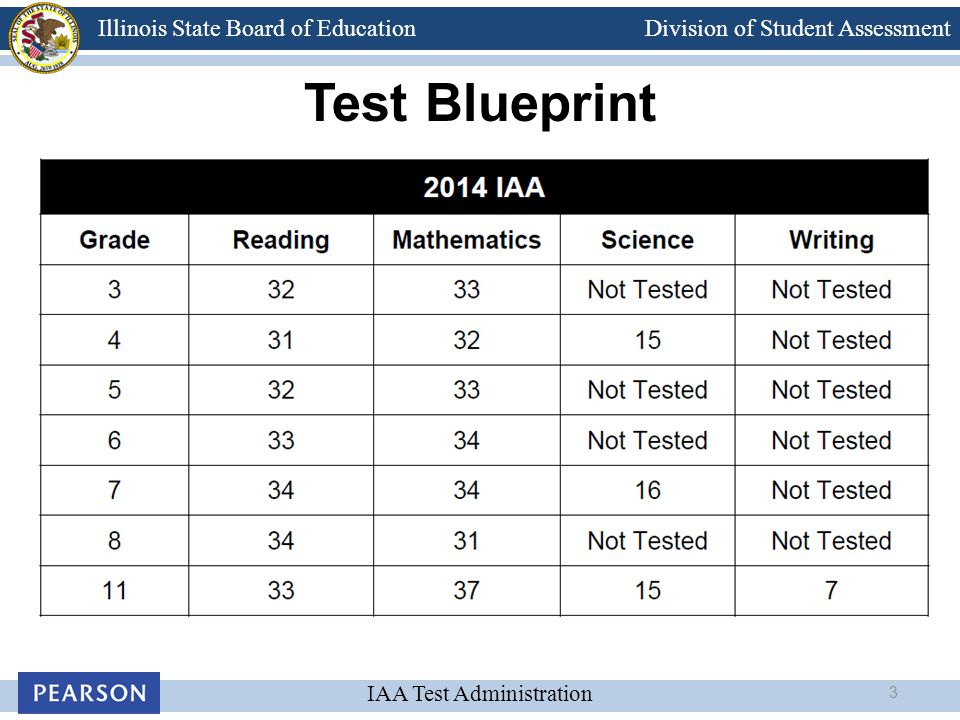 Division of Student Assessment IAA Test Administration Illinois State Board of Education Test Blueprint 3