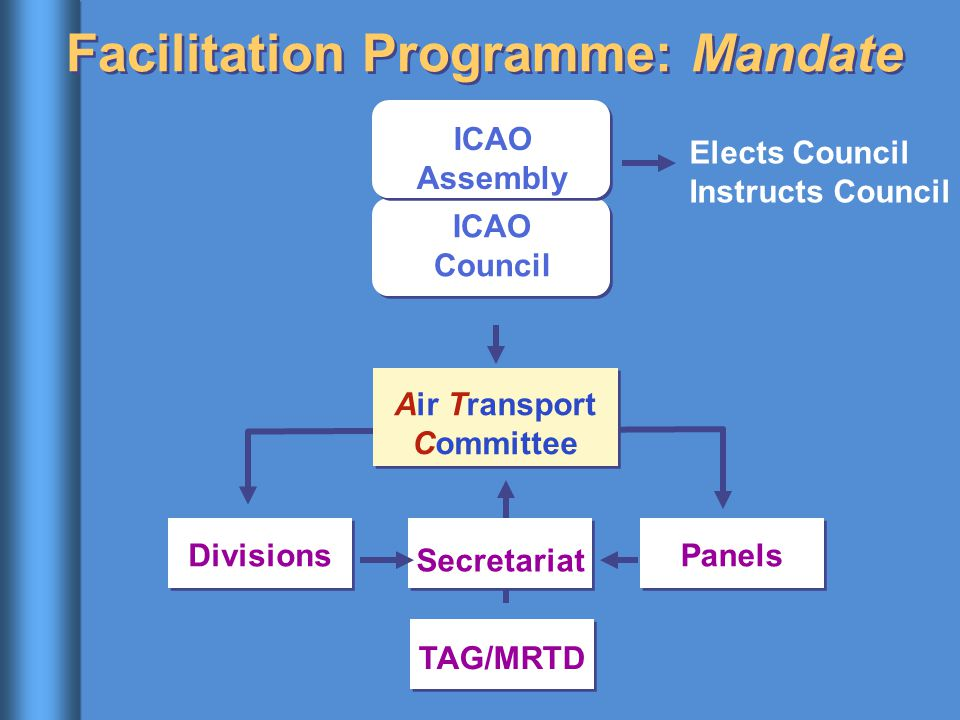 Facilitation Programme: Mandate ICAO Assembly ICAO Council Air Transport Committee DivisionsPanels Elects Council Instructs Council TAG/MRTD Secretari