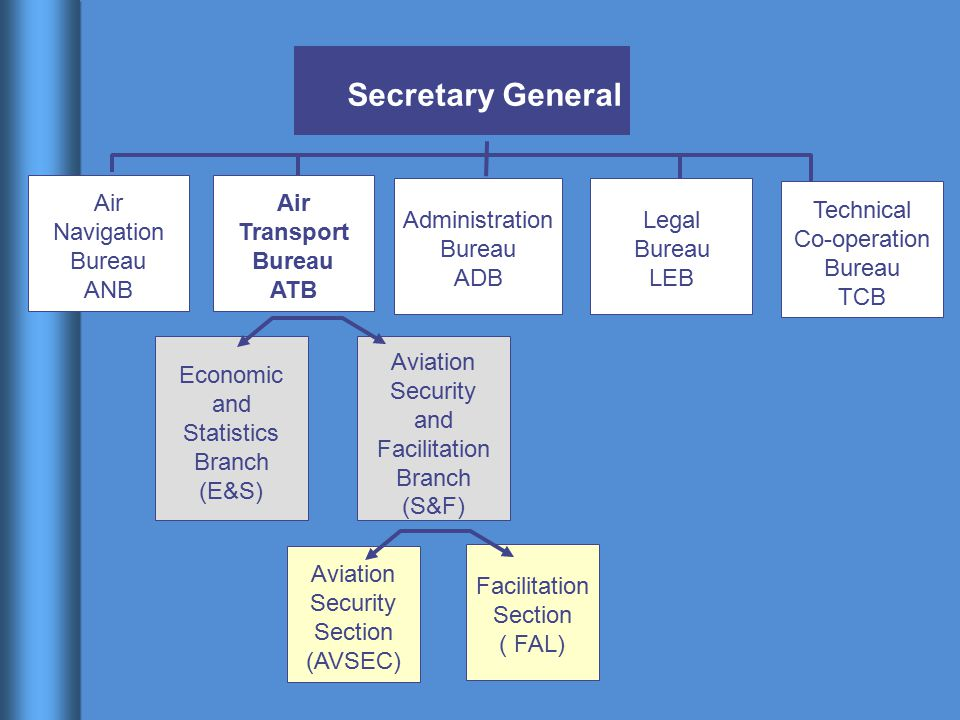 Aviation Security Section (AVSEC) Facilitation Section ( FAL) Secretary General Air Navigation Bureau ANB Technical Co-operation Bureau TCB Legal Bure