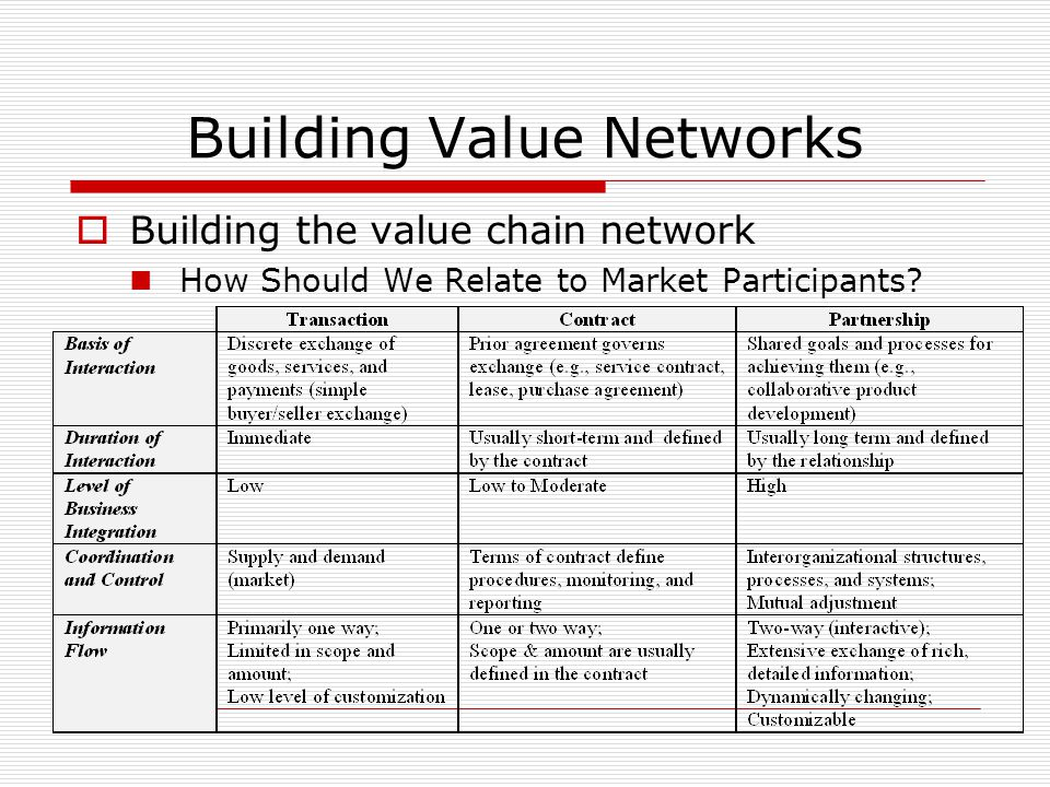 Building Value Networks  Building the value chain network How Should We Relate to Market Participants