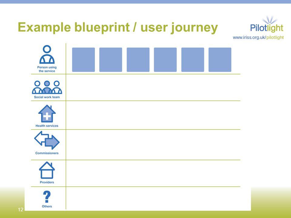 Example blueprint / user journey 12