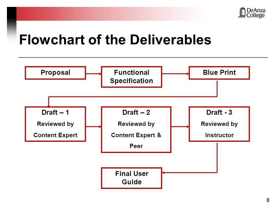 Overview The Document Assignment Flowchart of the Deliverables Proposal Functional Specifications Blueprint Drafts Reviews Final User Guide 7