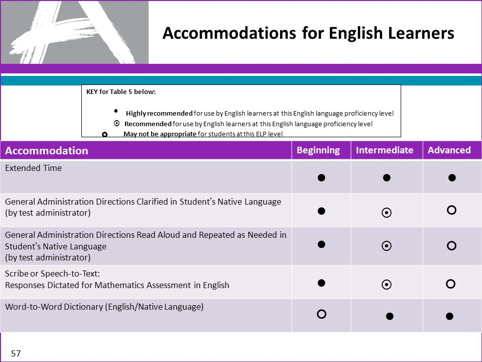 Accommodations for English Learners 57 Accommodation BeginningIntermediateAdvanced Extended Time General Administration Directions Clarified in Student's Native Language (by test administrator)  General Administration Directions Read Aloud and Repeated as Needed in Student's Native Language (by test administrator)  Scribe or Speech-to-Text: Responses Dictated for Mathematics Assessment in English  Word-to-Word Dictionary (English/Native Language) KEY for Table 5 below: Highly recommended for use by English learners at this English language proficiency level  Recommended for use by English learners at this English language proficiency level May not be appropriate for students at this ELP level
