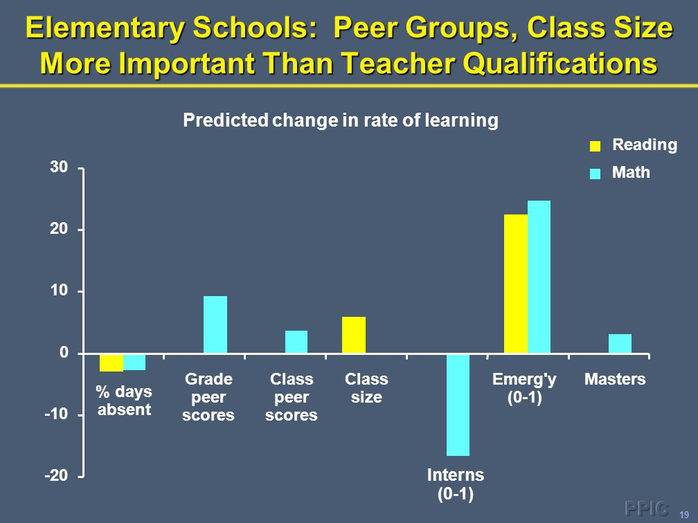 19 Elementary Schools: Peer Groups, Class Size More Important Than Teacher Qualifications Predicted change in rate of learning -20 -10 0 10 20 30 % da