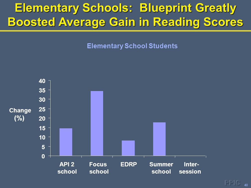 40 Elementary Schools: Blueprint Greatly Boosted Average Gain in Reading Scores Elementary School Students 0 5 10 15 20 25 30 35 40 API 2 school Focus