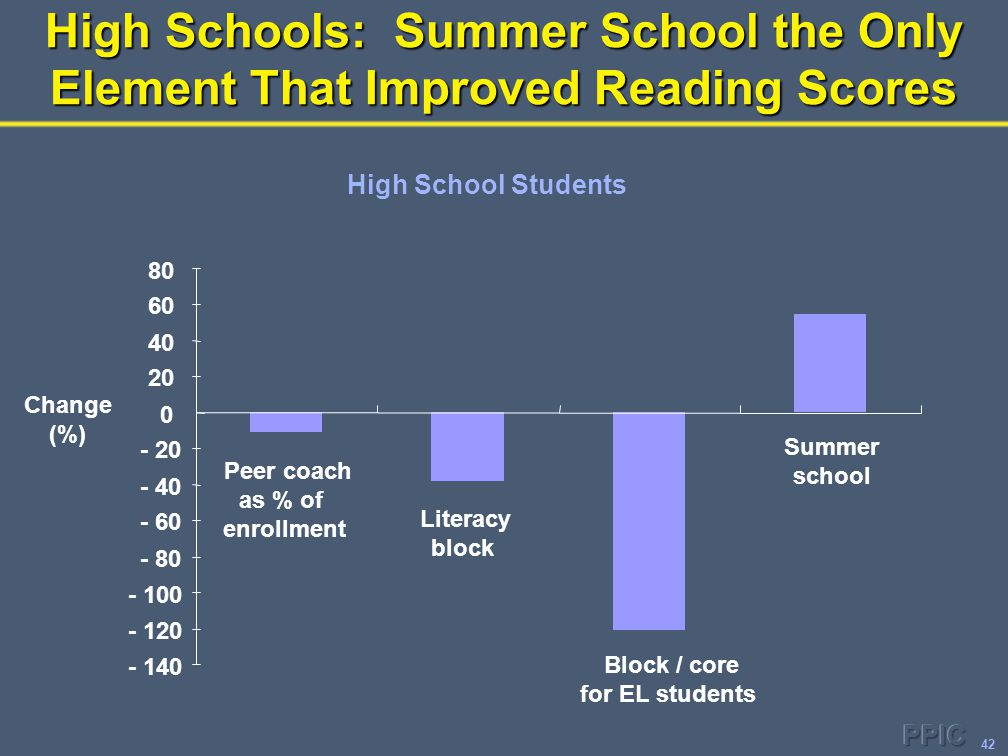42 High Schools: Summer School the Only Element That Improved Reading Scores High School Students - 140 - 120 - 100 - 80 - 60 - 40 - 20 0 20 40 60 80