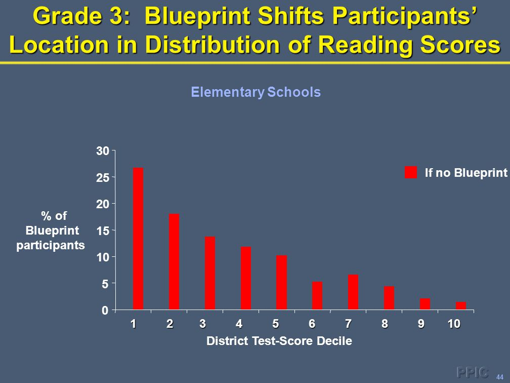 44 Grade 3: Blueprint Shifts Participants' Location in Distribution of Reading Scores 0 5 10 15 20 25 30 District Test-Score Decile % of Blueprint par