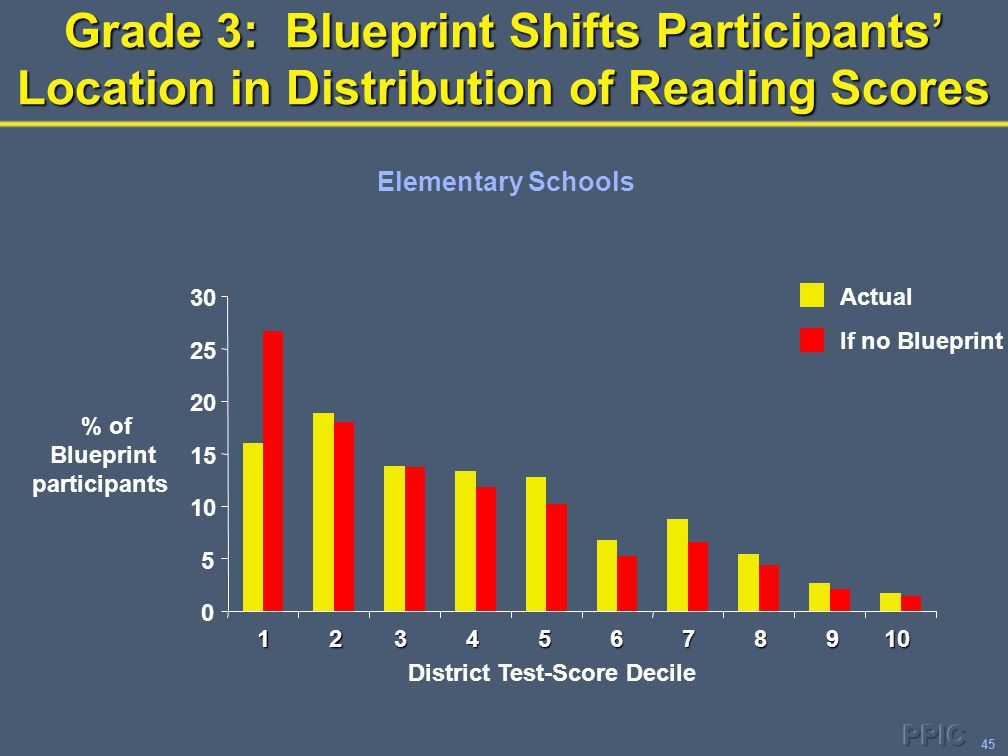 45 Grade 3: Blueprint Shifts Participants' Location in Distribution of Reading Scores 0 5 10 15 20 25 30 District Test-Score Decile % of Blueprint par