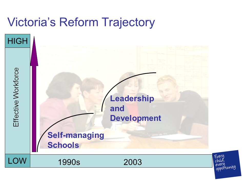 Victoria's Reform Trajectory 1990s2003 Self-managing Schools Leadership and Development HIGH LOW Effective Workforce