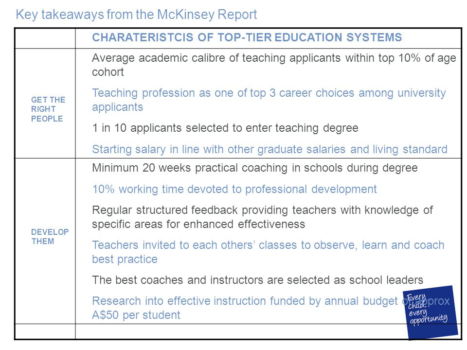 Key takeaways from the McKinsey Report CHARATERISTCIS OF TOP-TIER EDUCATION SYSTEMS GET THE RIGHT PEOPLE Average academic calibre of teaching applicants within top 10% of age cohort Teaching profession as one of top 3 career choices among university applicants 1 in 10 applicants selected to enter teaching degree Starting salary in line with other graduate salaries and living standard DEVELOP THEM Minimum 20 weeks practical coaching in schools during degree 10% working time devoted to professional development Regular structured feedback providing teachers with knowledge of specific areas for enhanced effectiveness Teachers invited to each others' classes to observe, learn and coach best practice The best coaches and instructors are selected as school leaders Research into effective instruction funded by annual budget of approx A$50 per student