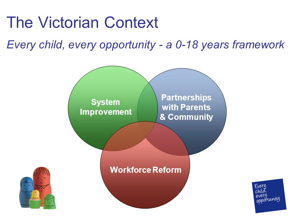 The Victorian Context Partnerships with Parents & Community System Improvement Workforce Reform Every child, every opportunity - a 0-18 years framework