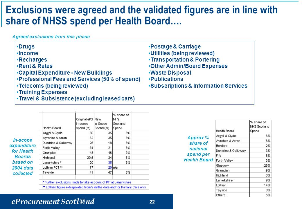 eProcurement Scotl@nd 22 Exclusions were agreed and the validated figures are in line with share of NHSS spend per Health Board….