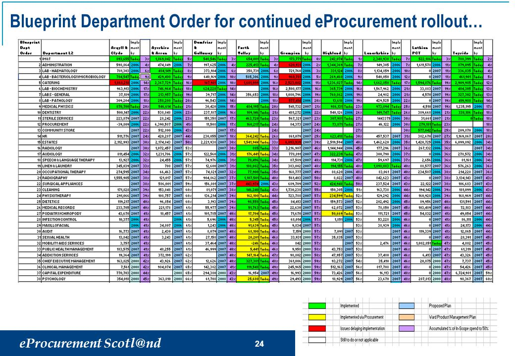 eProcurement Scotl@nd 24 Blueprint Department Order for continued eProcurement rollout…
