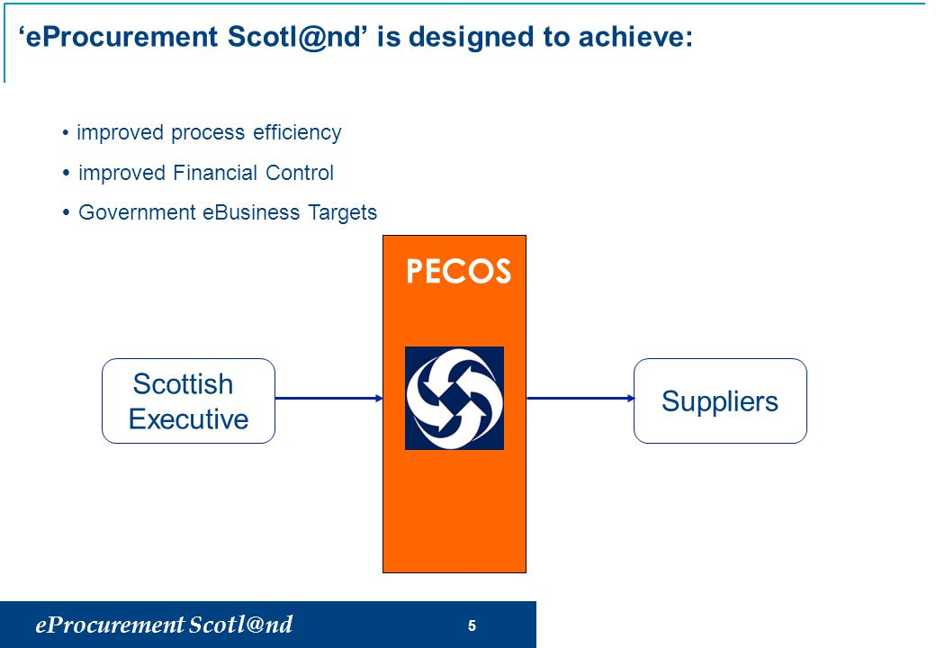 eProcurement Scotl@nd 5 'eProcurement Scotl@nd' is designed to achieve: Scottish Executive PECOS Suppliers  improved process efficiency  improved Financial Control  Government eBusiness Targets
