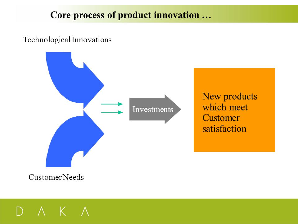 Core process of product innovation … New products which meet Customer satisfaction Investments Technological Innovations Customer Needs