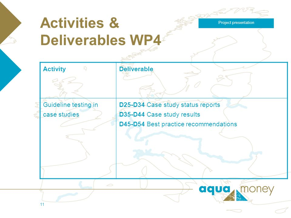 5/4/2006 Project presentation 11 Activities & Deliverables WP4 ActivityDeliverable Guideline testing in case studies D25-D34 Case study status reports