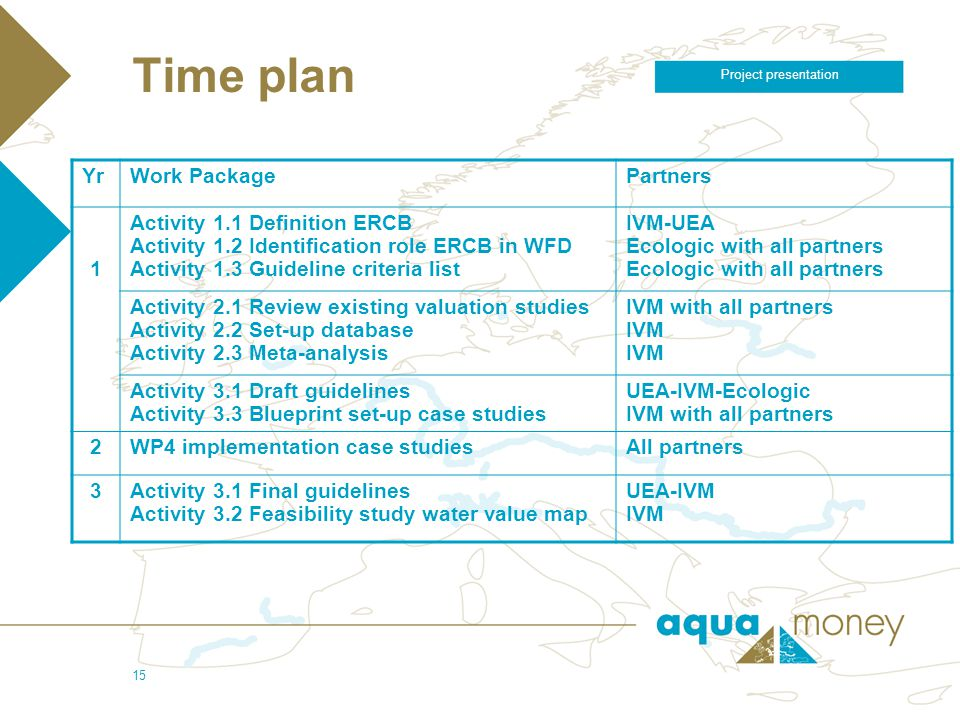 5/4/2006 Project presentation 15 Time plan YrWork PackagePartners 1 Activity 1.1 Definition ERCB Activity 1.2 Identification role ERCB in WFD Activity
