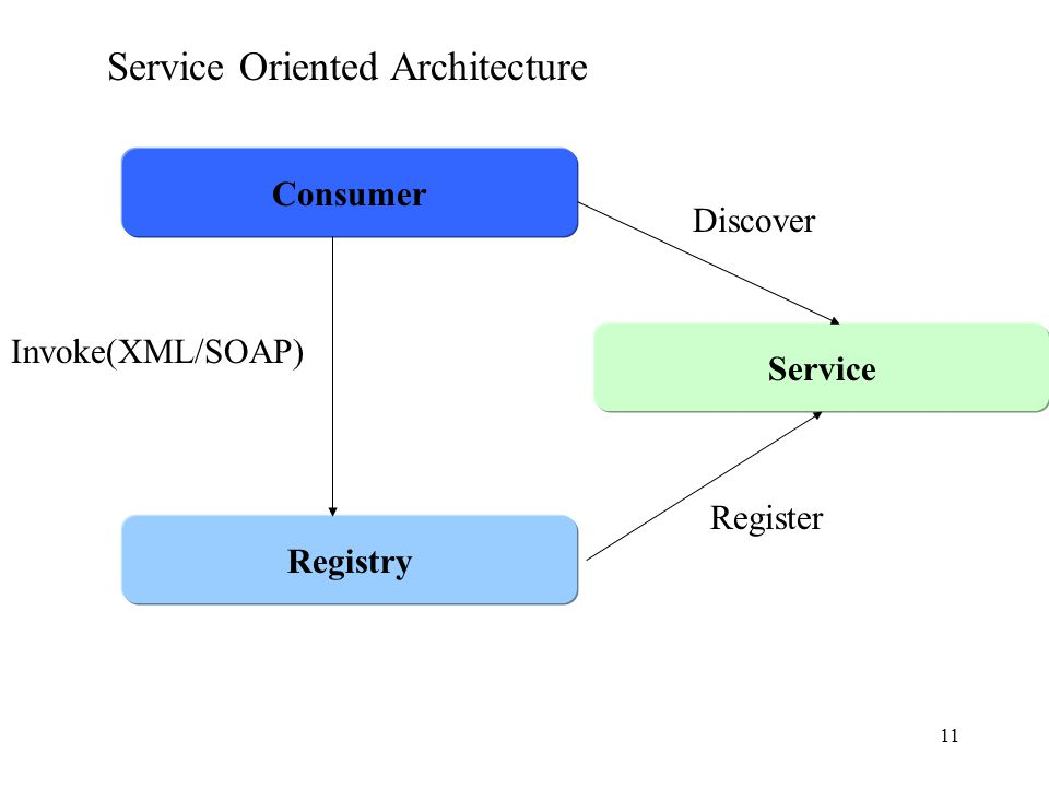11 Consumer Registry Service Discover Invoke(XML/SOAP) Register Service Oriented Architecture