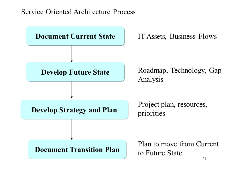 21 Document Current State Service Oriented Architecture Process Develop Future State Develop Strategy and Plan Document Transition Plan Roadmap, Technology, Gap Analysis IT Assets, Business Flows Project plan, resources, priorities Plan to move from Current to Future State