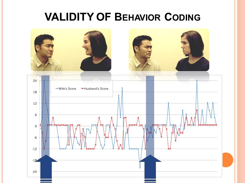 VALIDITY OF B EHAVIOR C ODING
