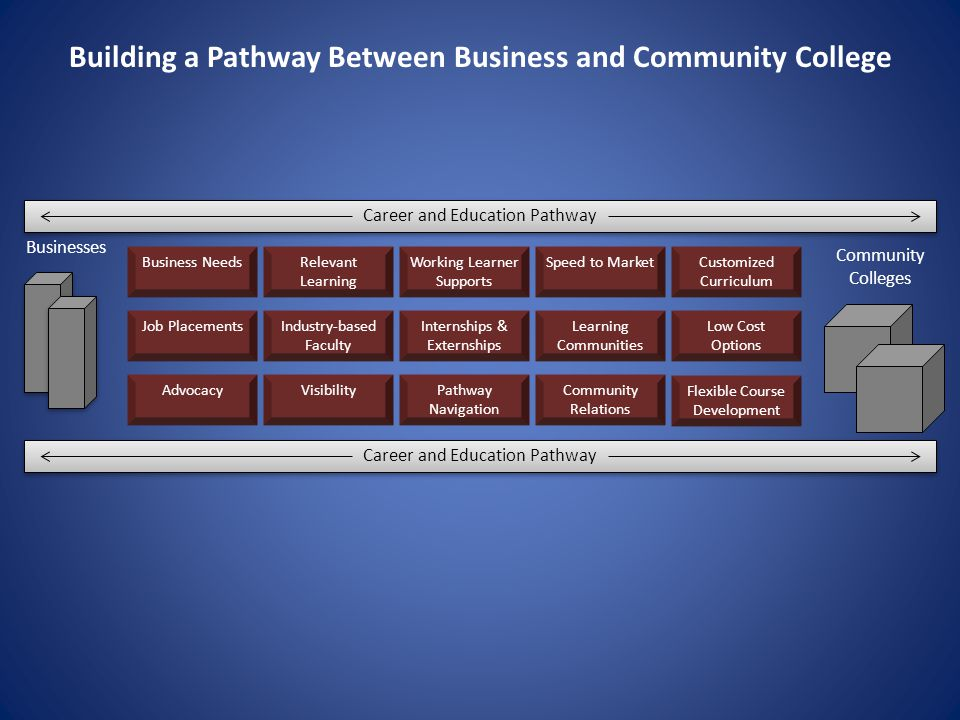 Business Needs Building a Pathway Between Business and Community College Businesses Community Colleges Job Placements Advocacy Relevant Learning Working Learner Supports Speed to MarketCustomized Curriculum Industry-based Faculty Visibility Internships & Externships Pathway Navigation Learning Communities Community Relations Low Cost Options Flexible Course Development Career and Education Pathway