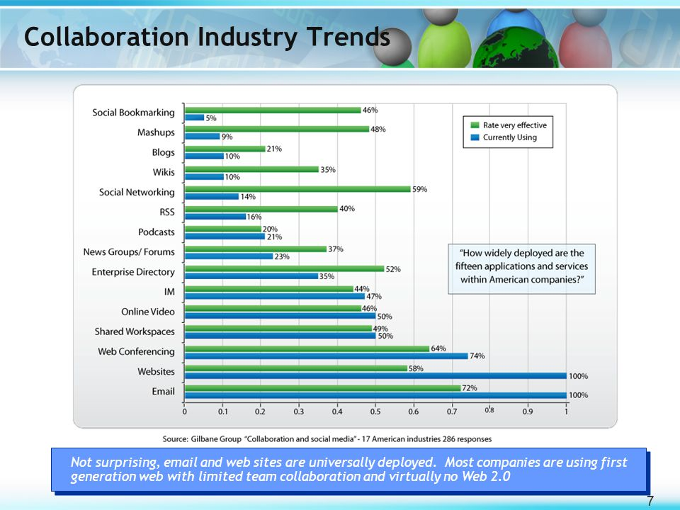 77 Collaboration Industry Trends Not surprising, email and web sites are universally deployed. Most companies are using first generation web with limi