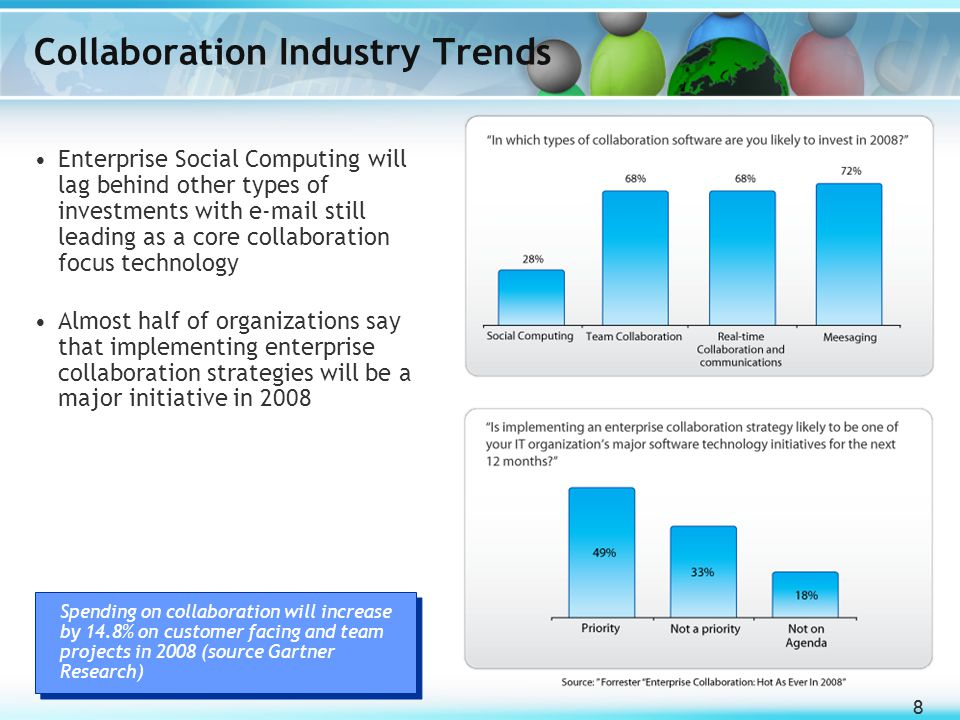 88 Collaboration Industry Trends Enterprise Social Computing will lag behind other types of investments with e-mail still leading as a core collaborat