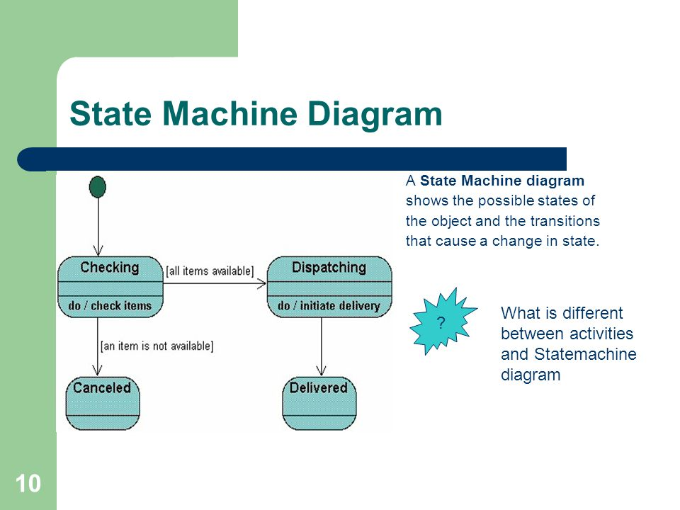 10 State Machine Diagram A State Machine diagram shows the possible states of the object and the transitions that cause a change in state.