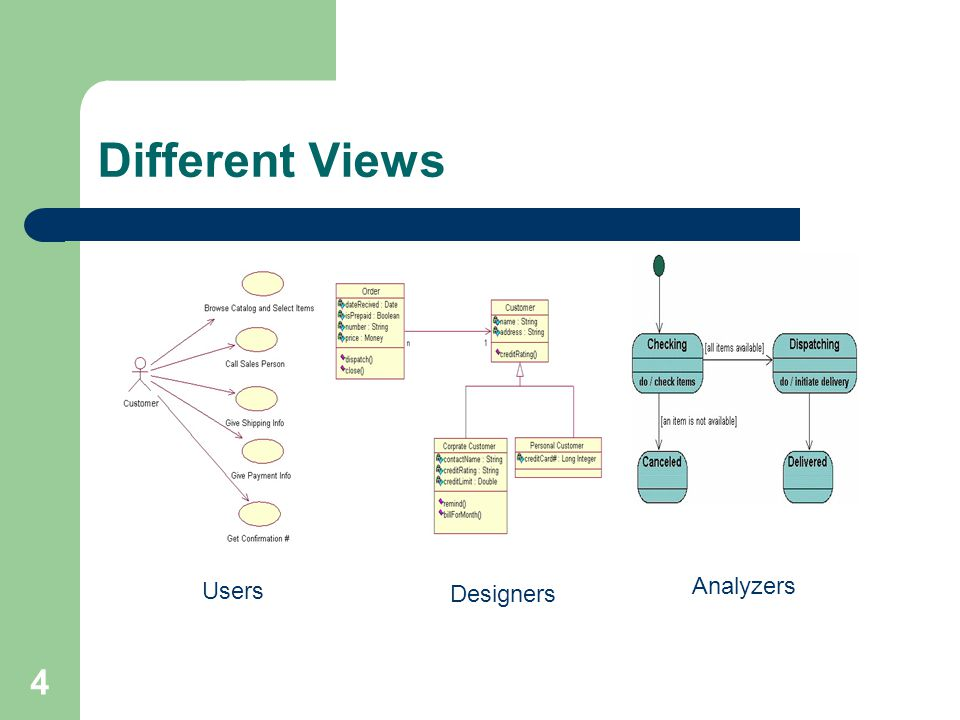 4 Different Views Users Designers Analyzers