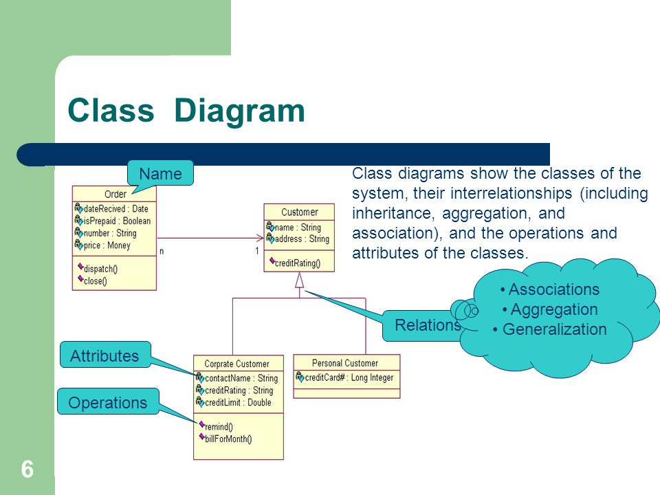 6 Class Diagram Class diagrams show the classes of the system, their interrelationships (including inheritance, aggregation, and association), and the operations and attributes of the classes.