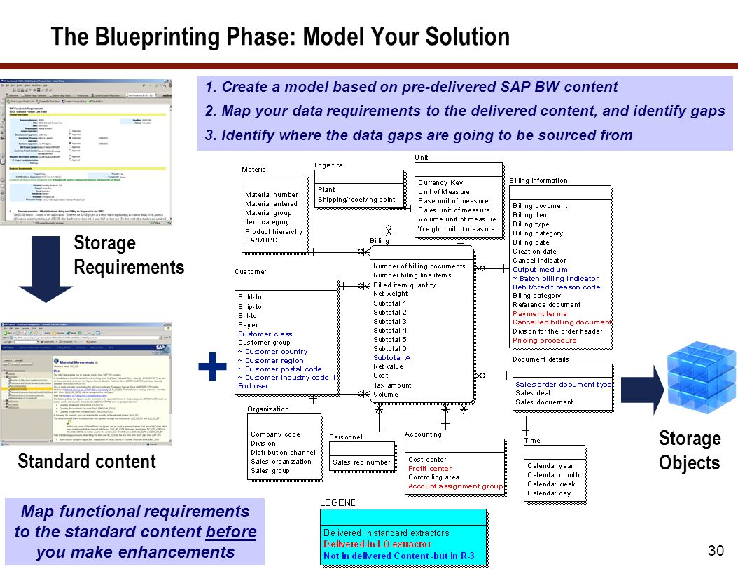 29 The Blueprinting Phase: Leveraging Standard Content As a guiding principle, map requirements to standard content before customizing However, you'll probably also have external data sources that require custom ODSs and InfoCubes Customizing lower level objects will cause higher level standard objects to not work, unless you are willing to customize these also….