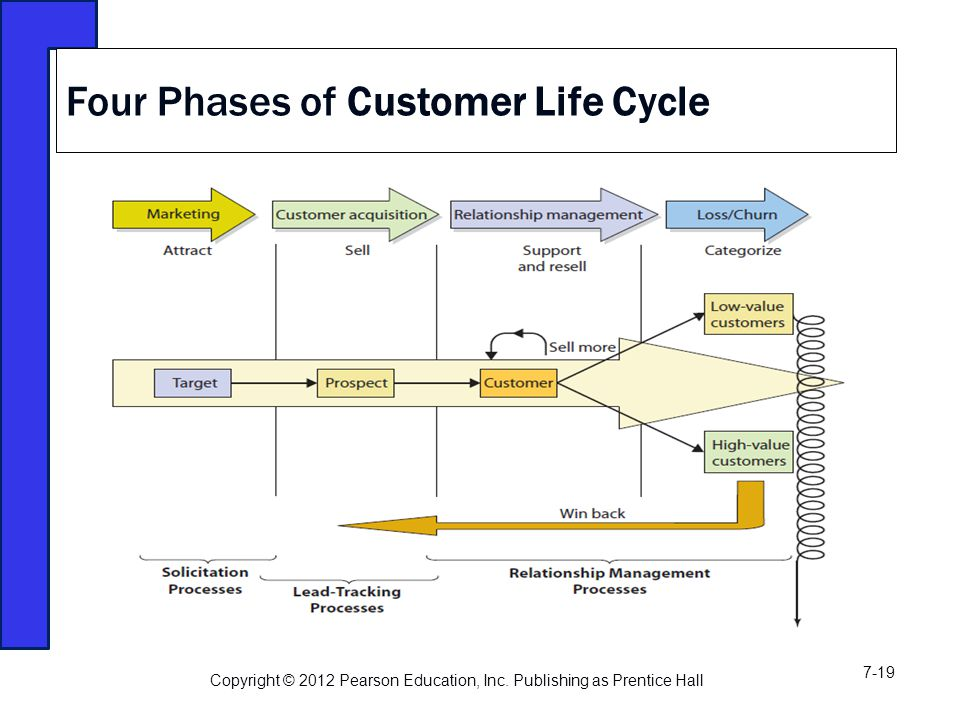 Four Phases of Customer Life Cycle Copyright © 2012 Pearson Education, Inc.