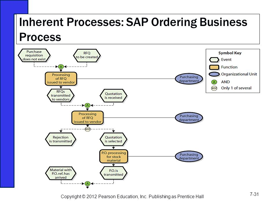 Inherent Processes: SAP Ordering Business Process Copyright © 2012 Pearson Education, Inc.