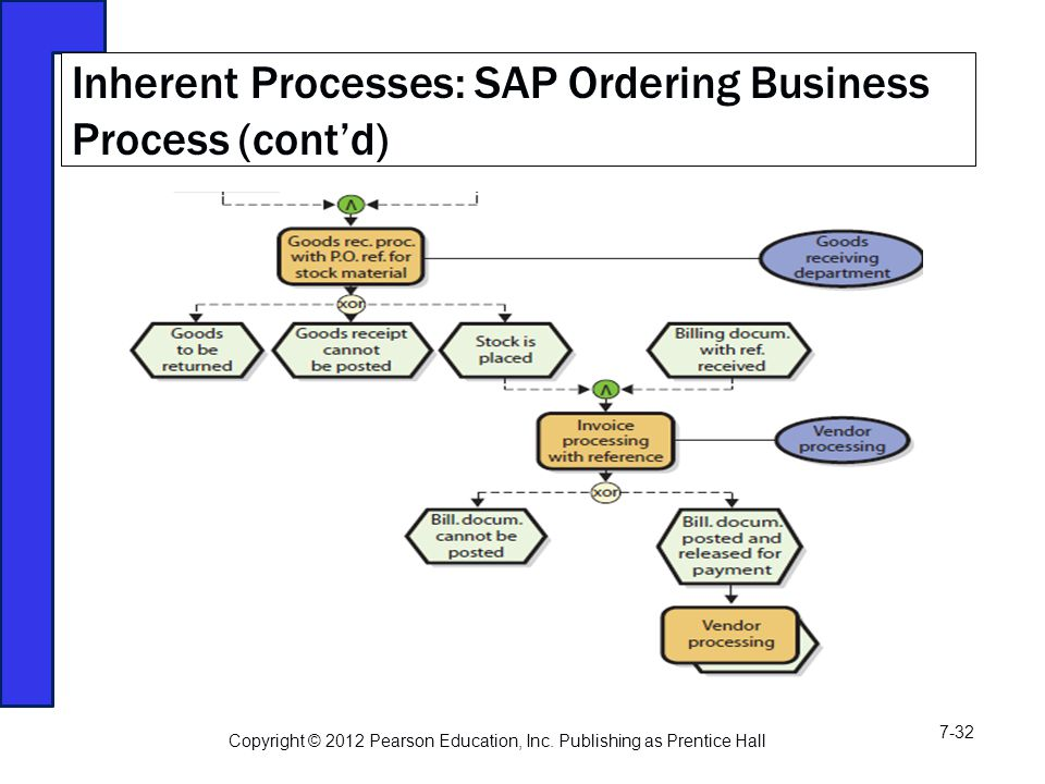 Inherent Processes: SAP Ordering Business Process (cont'd) Copyright © 2012 Pearson Education, Inc.