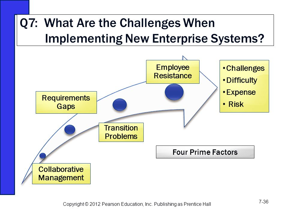 Collaborative Management Requirements Gaps Transition Problems Employee Resistance Q7: What Are the Challenges When Implementing New Enterprise Systems.