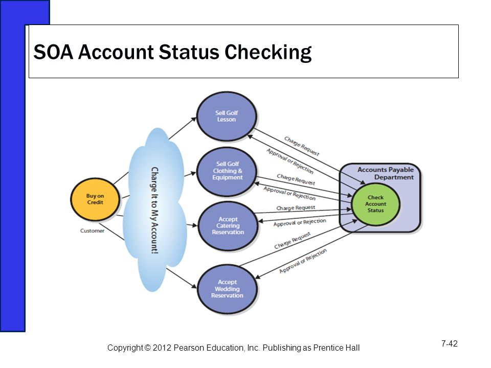 SOA Account Status Checking Copyright © 2012 Pearson Education, Inc.