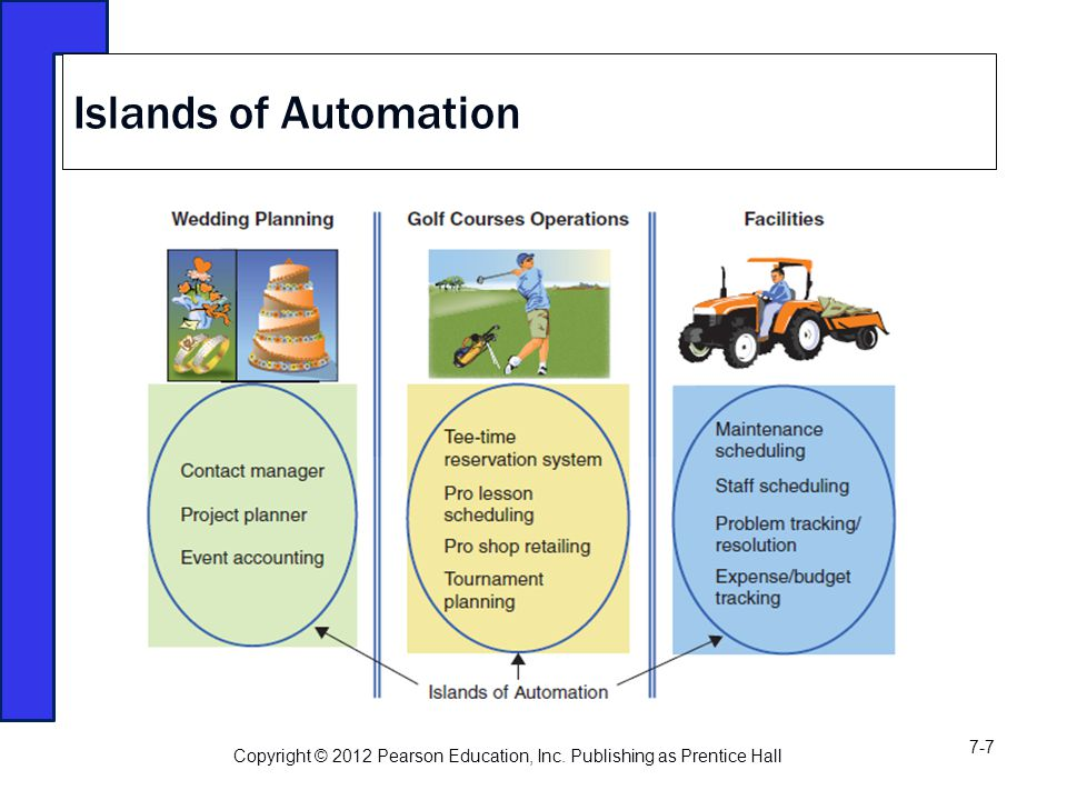 Islands of Automation Copyright © 2012 Pearson Education, Inc. Publishing as Prentice Hall 7-7