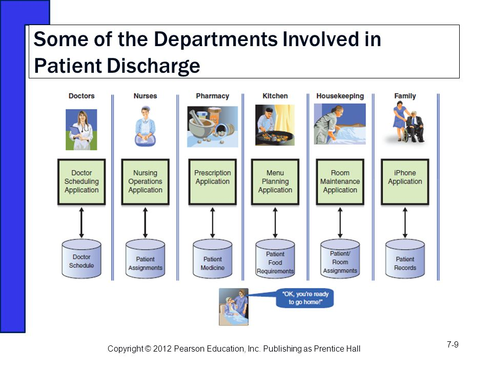 Some of the Departments Involved in Patient Discharge Copyright © 2012 Pearson Education, Inc.