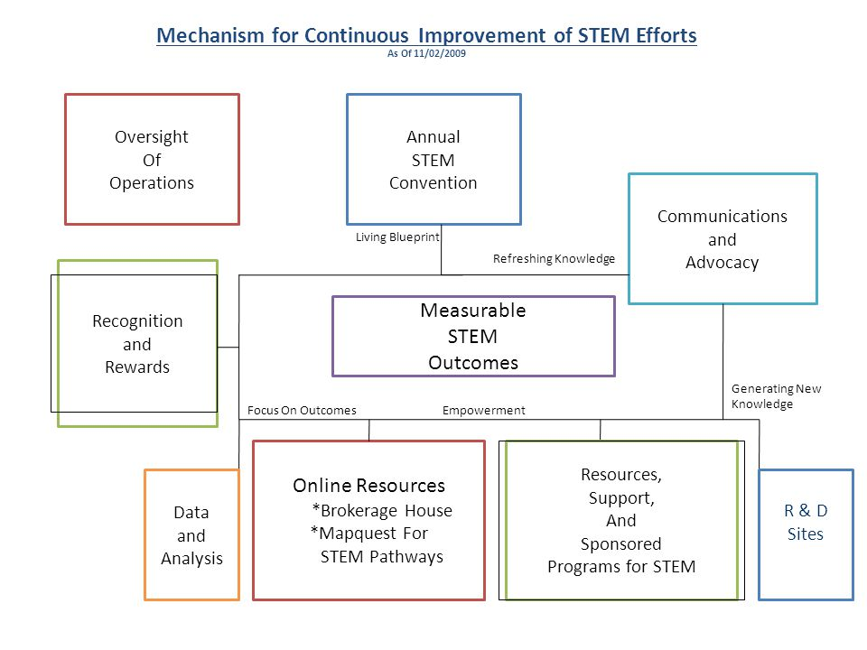 Mechanism for Continuous Improvement of STEM Efforts As Of 11/02/2009 Annual STEM Convention Recognition and Rewards Oversight Of Operations Communications and Advocacy Measurable STEM Outcomes Online Resources *Brokerage House *Mapquest For STEM Pathways Living Blueprint Refreshing Knowledge Focus On OutcomesEmpowerment Generating New Knowledge Data and Analysis R & D Sites Resources, Support, And Sponsored Programs for STEM