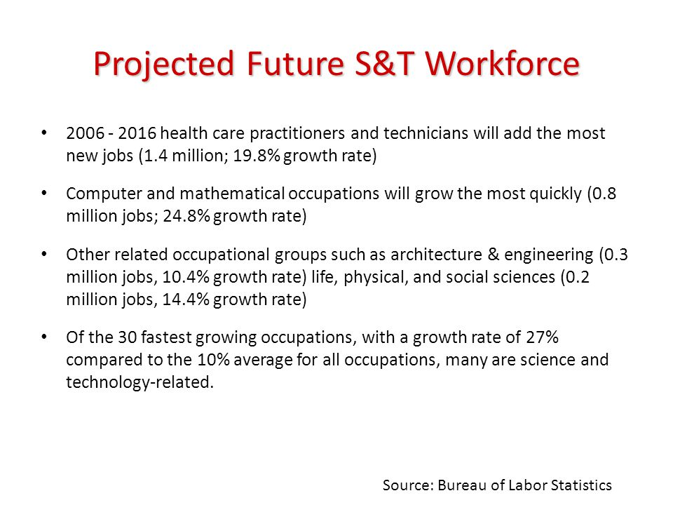 Projected Future S&T Workforce 2006 - 2016 health care practitioners and technicians will add the most new jobs (1.4 million; 19.8% growth rate) Computer and mathematical occupations will grow the most quickly (0.8 million jobs; 24.8% growth rate) Other related occupational groups such as architecture & engineering (0.3 million jobs, 10.4% growth rate) life, physical, and social sciences (0.2 million jobs, 14.4% growth rate) Of the 30 fastest growing occupations, with a growth rate of 27% compared to the 10% average for all occupations, many are science and technology-related.